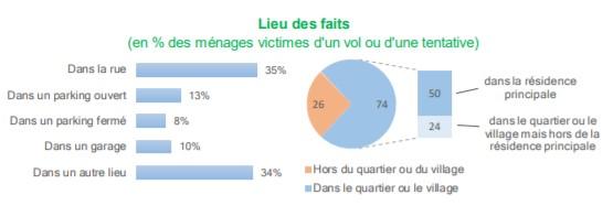 Vol-vélo-France-statistiques-rapport-sécurité-ville